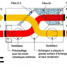 Mieux respirer avec la ventilation mécanique (VMC)